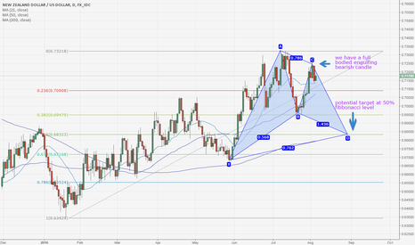NZDUSD: the KIWI to go short post NFP results