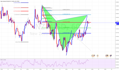 NZDUSD: Cypher Completion TCT Trade