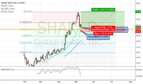SHAK: Long $SHAK