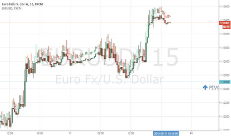 EURUSD: EURUSD LONG FOR 15MIN FRAME