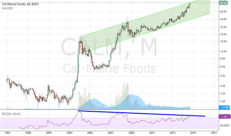 CALM: Momentum play with (Divergence)