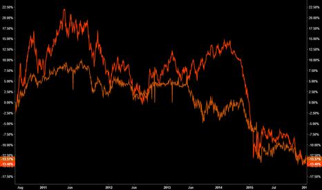 AYT: EURUSD vs ASIAN EM FX