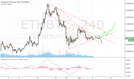ETHBTC: ETH in summer. 2 options