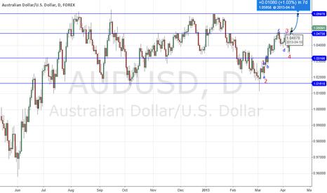 AUDUSD: Aussie bulls?
