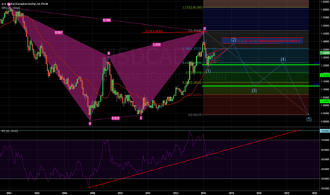 USDCAD: USD/CAD In the Big View. Completion of Gartley Goals ?