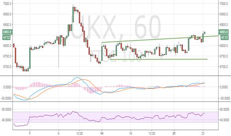 UKX: FTSE 100 - Bullish break from the sideways channel