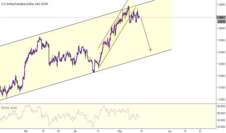 USDCAD: USDCAD - Dont Blink or you'll miss it