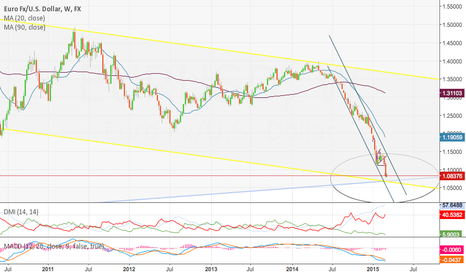 EURUSD: EUR/USD on the weekly chart