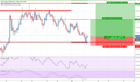 NZDUSD: NZDUSD Swinging off pivots??