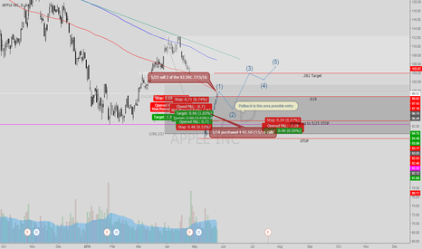 AAPL: AAPL Trading Plan that worked -Trading Plan for next trade