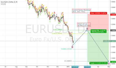 EURUSD: an update of my previous idea...