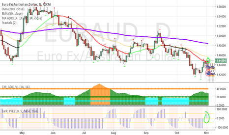 EURAUD: Possible EUR AUD long daily