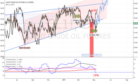 CL1!: Crude thoughts...: long times