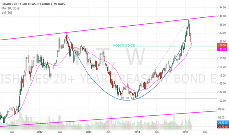 TLT: TLT: A Cup-and-Handle Formation