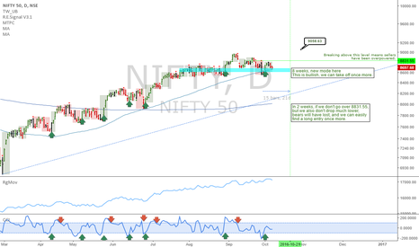 NIFTY: NIFTY 50: Powerful uptrend, buy dips, buy breakouts