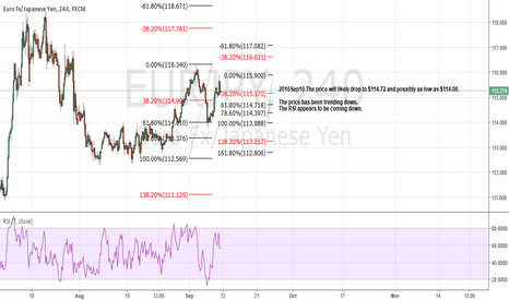 EURJPY: The price will likely drop to $114.72