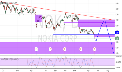 NOK: Nokia surrounded by gaps