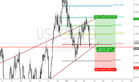 USDCHF: USDCHF LONG IDEA FROM 0.9947