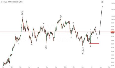 DXY: DXY - Dollar index, still bullish, expanded flat in progress