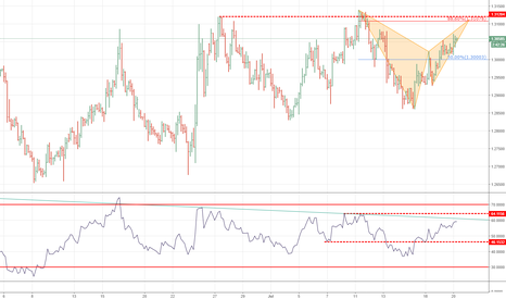 USDCAD: Structure resistance + bearish pattern