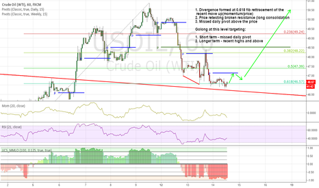 USOIL: Long OIL from 0.618 fib retracement & momentum divergence
