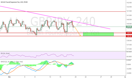GBPJPY: Same For GBPJPY