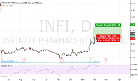 INFI: INFI breakout setup