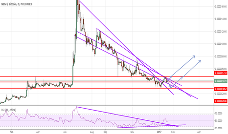 XEMBTC: NEM breaking the downtrend