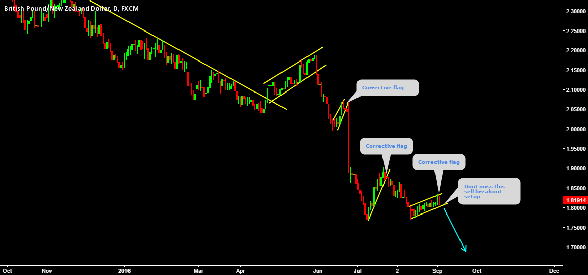 GBPNZD Corrective flag trend continuation pattern Don