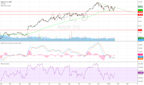 AAPL: long position here, stop 106