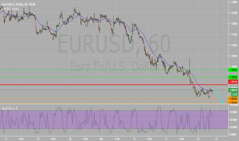EURUSD: EURUSD Intraday 1H Chart : Key Resistance 1.0915