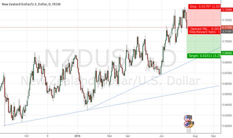 NZDUSD: NZDUSD to decrease