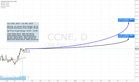 CCNE: The QA Top 50 - #43 CCNE