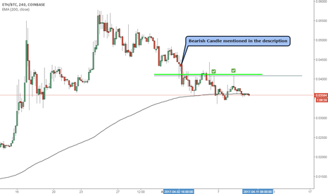 ETHBTC: ETHBTC opportunity for short position