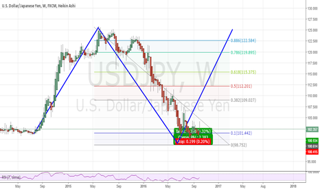 USDJPY: ABCD Completion
