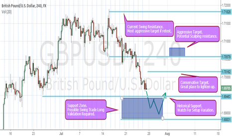 GBPUSD: GBPUSD PULLBACK INTO MAJOR SUPPORT. BUYING OPPORTUNITY?