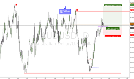 AUDUSD: AUDUSD looking for higher level