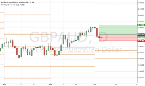GBPAUD: GBPAUD opportunity to go long