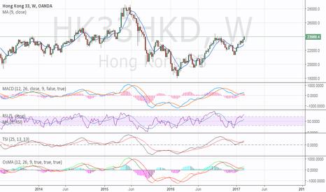 HK33HKD: buy