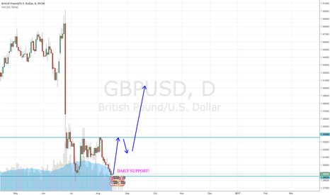 GBPUSD: LONG TERM BUY ON GBPUSD