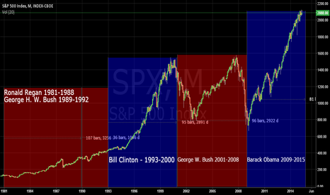 SPX: Who was the best for the market?