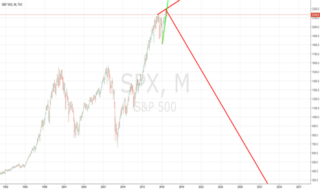 SPX: S&P MONTHLY BEAR MARKET PROJECT RED LINE