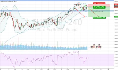 EURGBP: Short on EUR/GBP