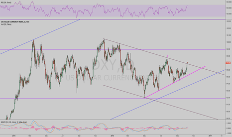 DXY: DXY Long Overdue
