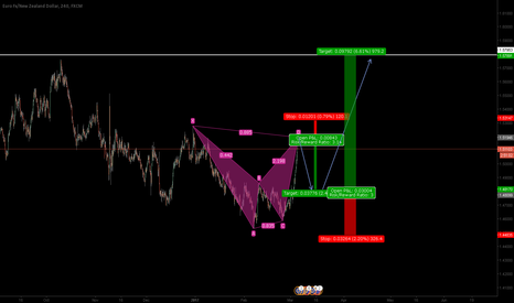 EURNZD: EURNZD: Bearish Bat