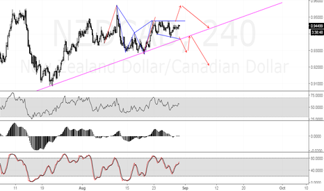 NZDCAD: Breakout Trading