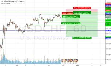 USDCHF: USDCHF short trade