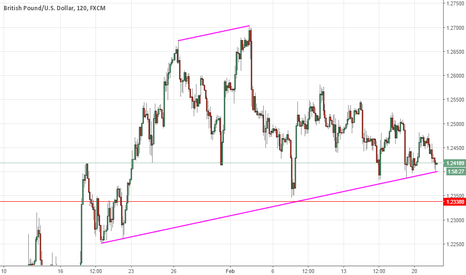 GBPUSD: GBPUSD will break the neckline?