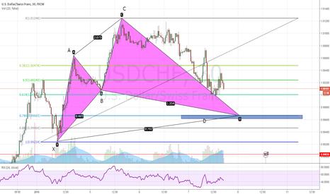 USDCHF: USD-CHF Bullish Cypher pattern setup