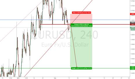 EURUSD: EurUsd Sell limit 1.065
